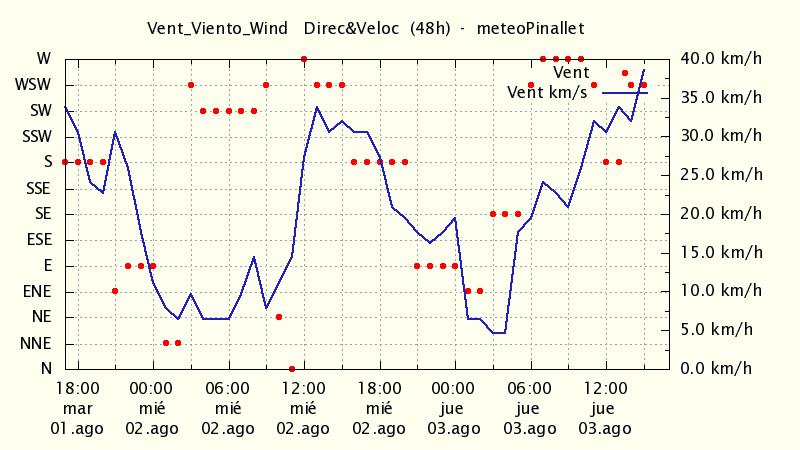 http://meteo.pinallet.com